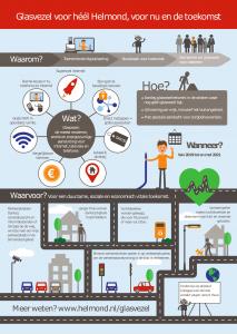 Infographic: Glasvezel voor heel Helmond, voor nu en de toekomst